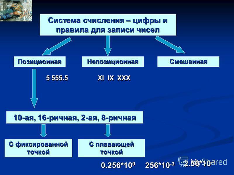 Система счисления – цифры и правила для записи чисел Непозиционная Позиционная 10-ая, 16-ричная, 2-ая, 8-ричная 5 555.5 XI IX XXX Смешанная С фиксированной точкой С плавающей точкой 0.256*10 0 2.56*10 -1 256*10 -3