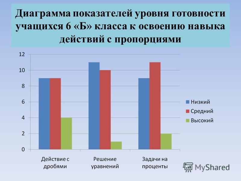 Диаграмма показателей уровня готовности учащихся 6 «Б» класса к освоению навыка действий с пропорциями