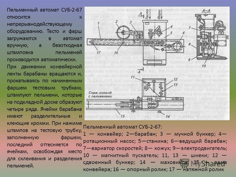 Пельменный автомат СУБ-2-67: 1 конвейер; 2 барабан; 3 мучной бункер; 4 ротационный насос; 5 станина; 6 ведущий барабан; 7 вариатор скоростей; 8 кожух; 9 электродвигатель; 10 магнитный пускатель; 11, 13 шнеки; 12 сдвоенный бункер; 14 маховичок; 15 рам