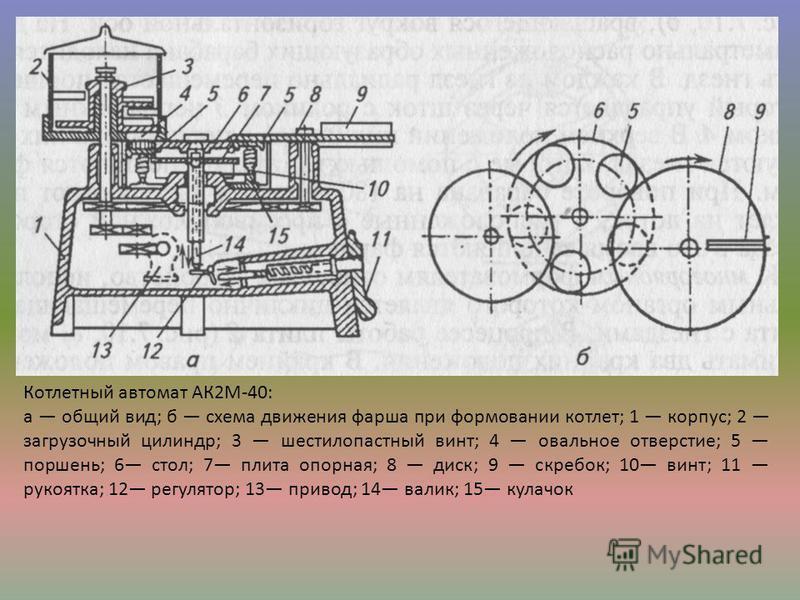 Котлетный автомат АК2М-40: а общий вид; б схема движения фарша при формовании котлет; 1 корпус; 2 загрузочный цилиндр; 3 шестилопастный винт; 4 овальное отверстие; 5 поршень; 6 стол; 7 плита опорная; 8 диск; 9 скребок; 10 винт; 11 рукоятка; 12 регул