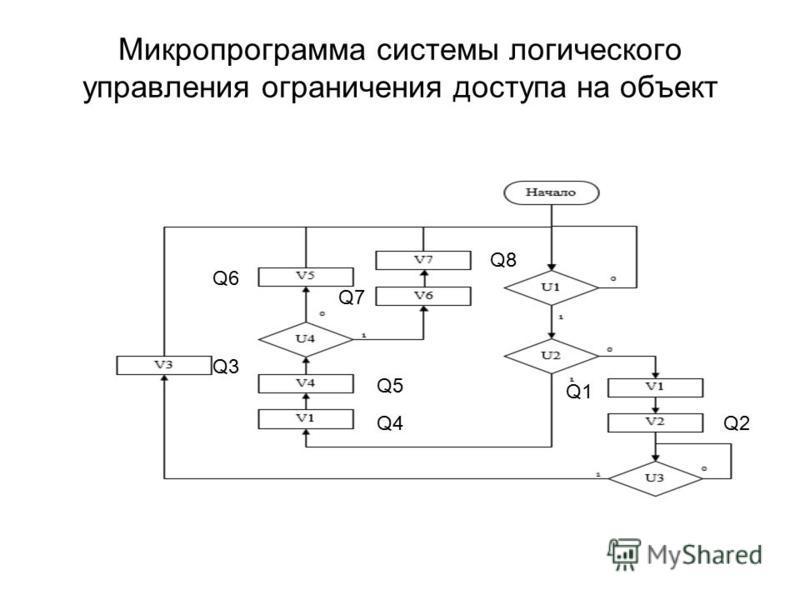 Микропрограмма системы логического управления ограничения доступа на объект Q1 Q2 Q8 Q7 Q6 Q3 Q4 Q5