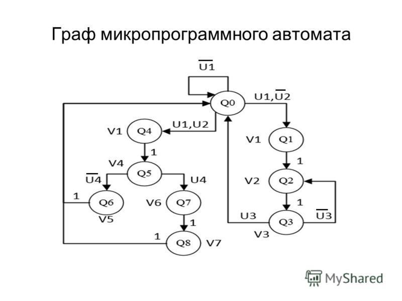 Граф микропрограммного автомата