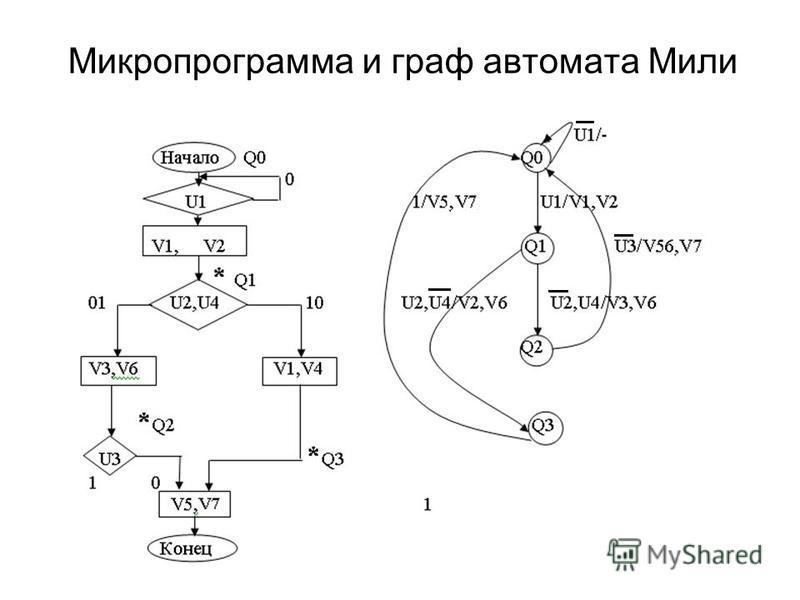 Микропрограмма и граф автомата Мили