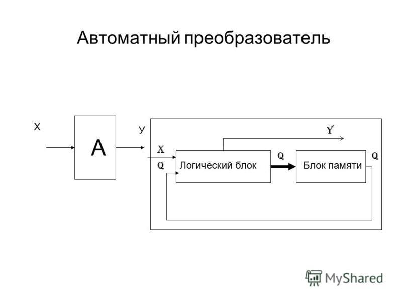 Автоматный преобразователь А Х У Логический блок Блок памяти Q Q X Y Q