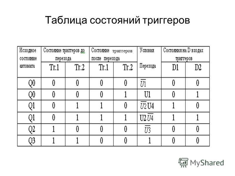 Таблица состояний триггеров триггеров