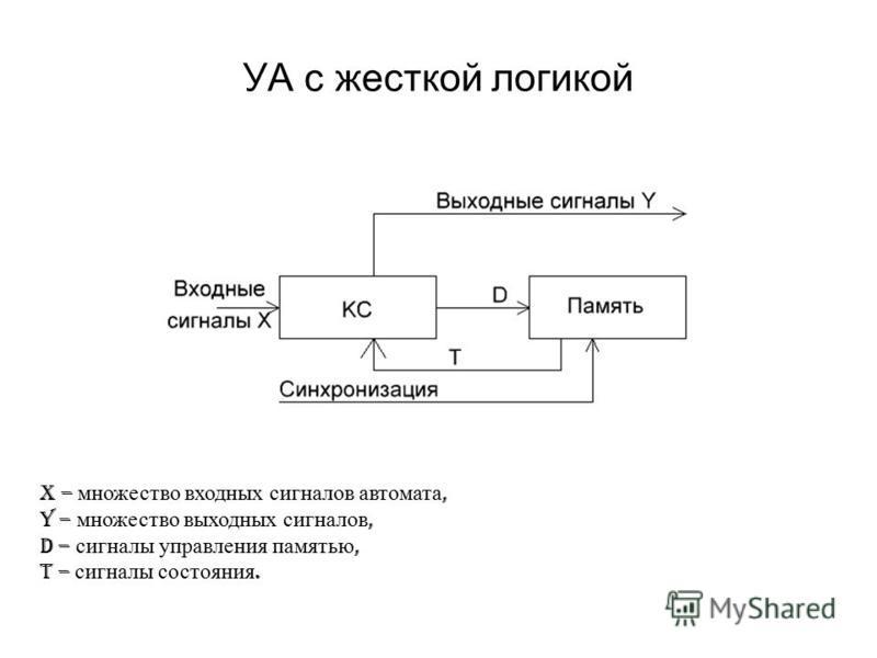 УА с жесткой логикой X – множество входных сигналов автомата, Y – множество выходных сигналов, D – сигналы управления памятью, T – сигналы состояния.