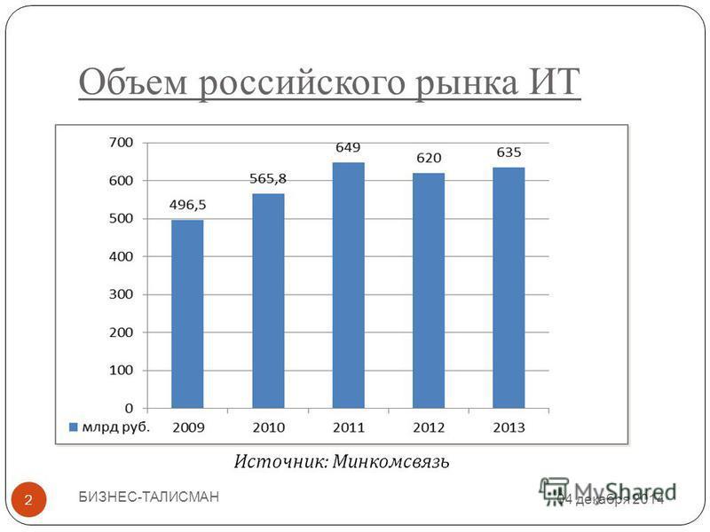 Объем российского рынка ИТ 04 декабря 2014 БИЗНЕС-ТАЛИСМАН 2 Источник : Минкомсвязь