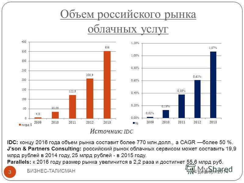 Объем российского рынка облачных услуг 04 декабря 2014 БИЗНЕС-ТАЛИСМАН 3 Источник : IDC IDC: концу 2016 года объем рынка составит более 770 млн.долл., а CAGR более 50 %. J'son & Partners Consulting: российский рынок облачных сервисом может составить