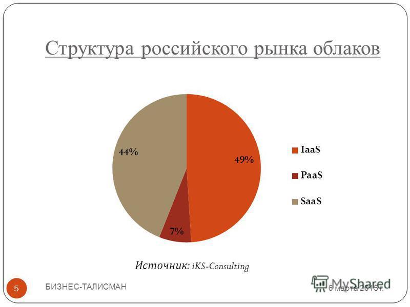Структура российского рынка облаков 6 марта 2015 г. БИЗНЕС-ТАЛИСМАН 5 Источник : iKS-Consulting