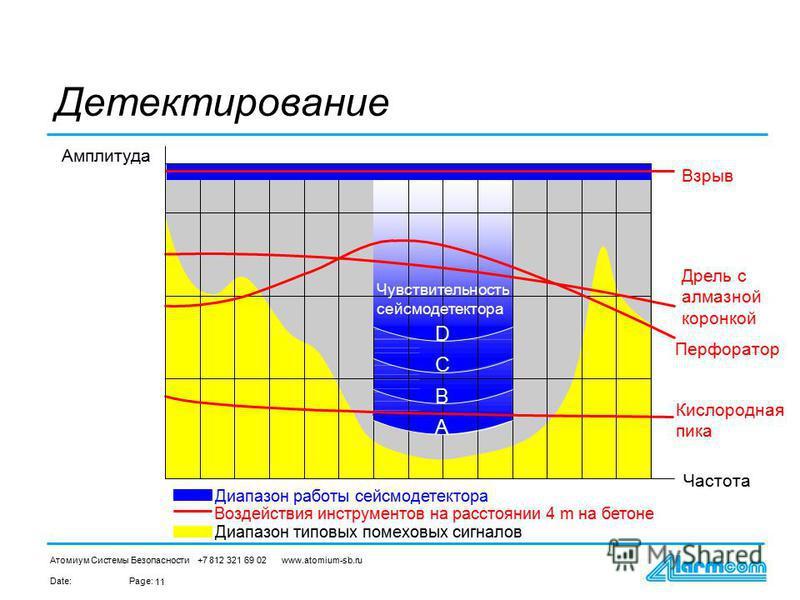 Date:Page: Атомиум Системы Безопасности +7 812 321 69 02 www.atomium-sb.ru 11 Амплитуда Взрыв Дрель с алмазной коронкой Кислородная пика Воздействия инструментов на расстоянии 4 m на бетоне Диапазон работы сейсмодетектора Диапазон типовых помеховых с