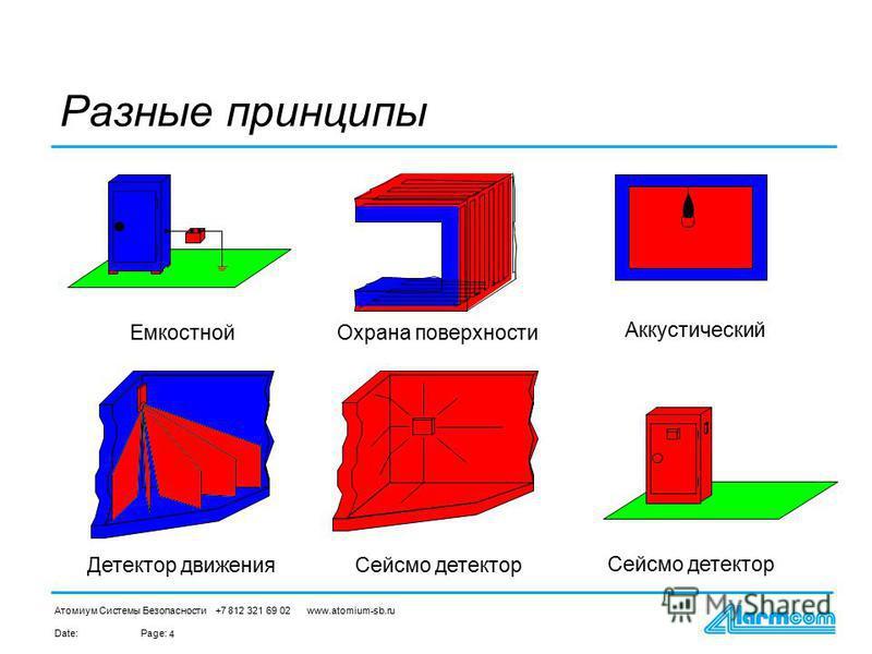 Date:Page: Атомиум Системы Безопасности +7 812 321 69 02 www.atomium-sb.ru 4 Емкостной Окрана поверхности Аккустический Детектор движения Сейсмо детектор Разные принципы