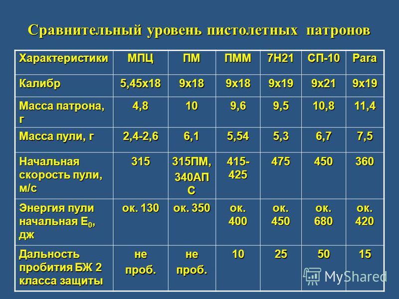 Сравнительный уровень пистолетных патронов ХарактеристикиМПЦПМПММ7Н21СП-10Para Калибр 5,45 х 189 х 189 х 189 х 199 х 219 х 19 Масса патрона, г 4,8109,69,510,811,4 Масса пули, г 2,4-2,66,15,545,36,77,5 Начальная скорость пули, м/с 315315ПМ, 340АП С 41