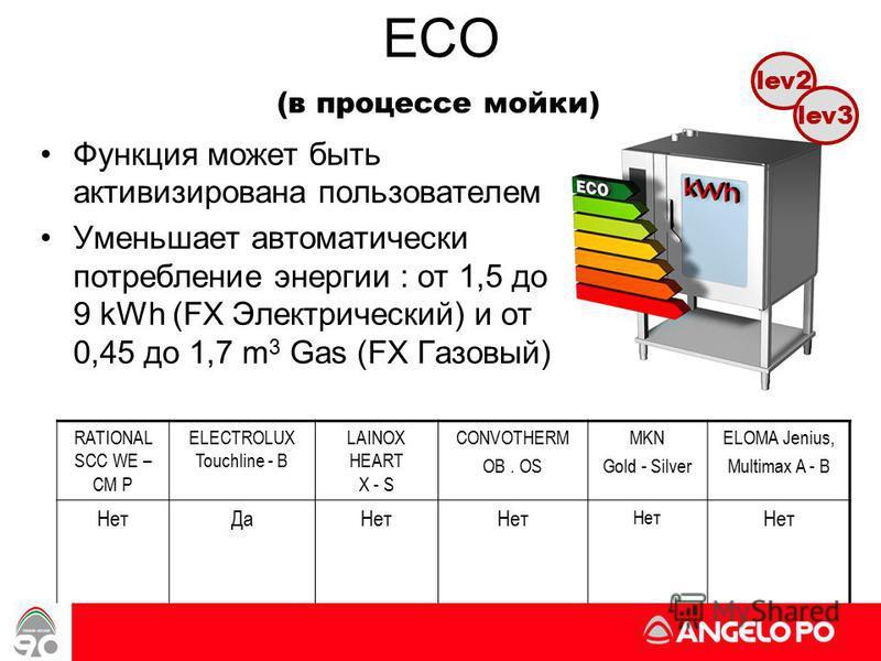 ECO Функция может быть активизирована пользователем Уменьшает автоматически потребление энергии : от 1,5 до 9 kWh (FX Электрический) и от 0,45 до 1,7 m 3 Gas (FX Газовый) lev2 (в процессе мойки) RATIONAL SCC WE – CM P ELECTROLUX Touchline - B LAINOX