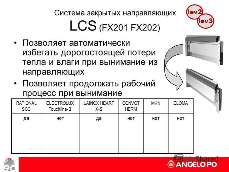 www.angelopo.it 54 Система закрытых направляющих LCS (FX201 FX202) RATIONAL SCC ELECTROLUX Touchline-B LAINOX HEART X-S CONVOT HERM MKNELOMA да-нетда-нет Позволяет автоматически избегать дорогостоящей потери тепла и влаги при вынимание из направляющи