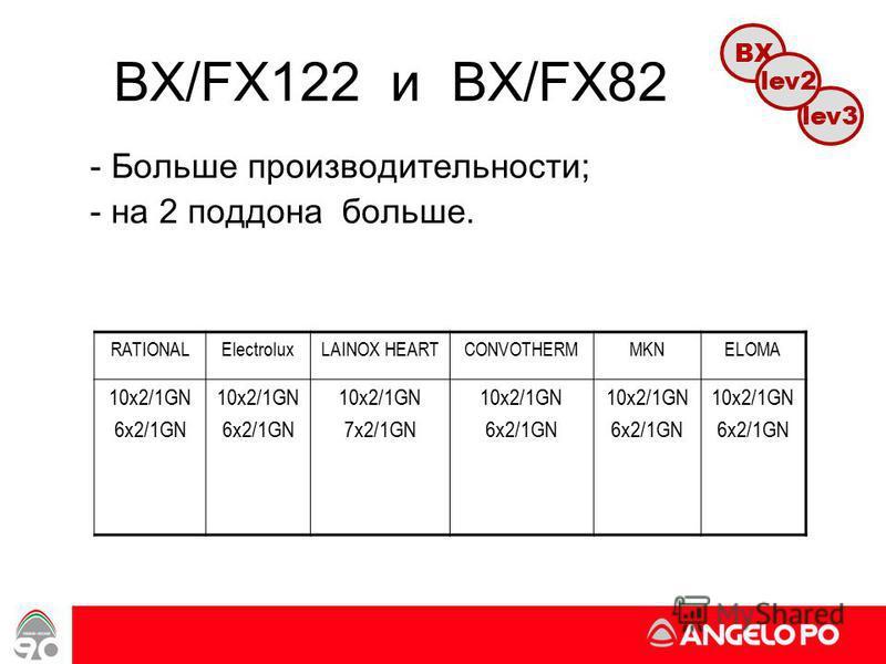 www.angelopo.it 55 BX/FX122 и BX/FX82 - Больше производительности; - на 2 поддона больше. RATIONALElectroluxLAINOX HEARTCONVOTHERMMKNELOMA 10x2/1GN 6x2/1GN 10x2/1GN 6x2/1GN 10x2/1GN 7x2/1GN 10x2/1GN 6x2/1GN 10x2/1GN 6x2/1GN 10x2/1GN 6x2/1GN lev3 BX l