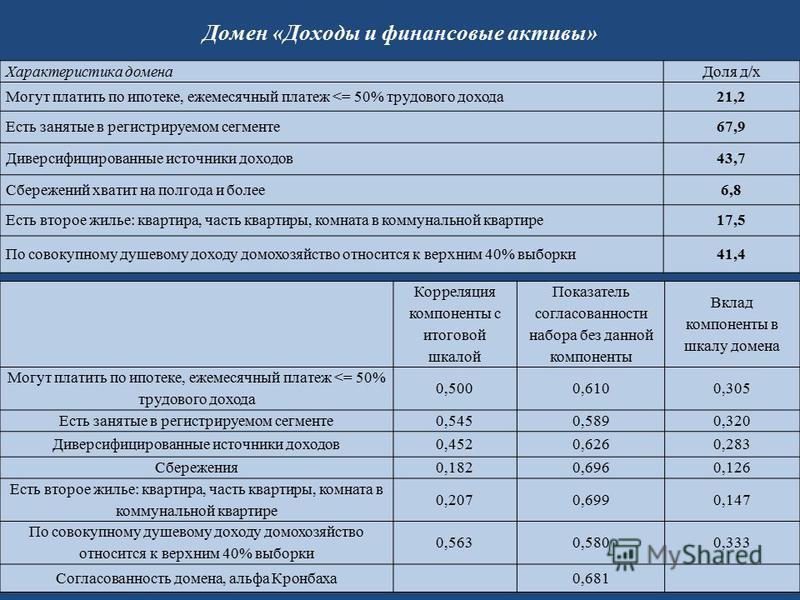 Домен «Доходы и финансовые активы» Характеристика домена Доля д/х Могут платить по ипотеке, ежемесячный платеж