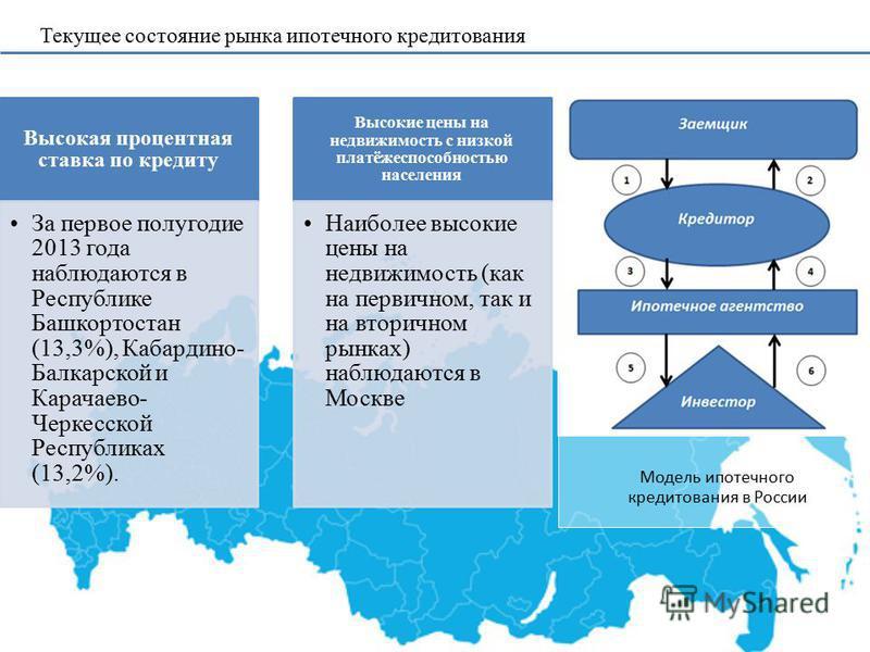 Текущее состояние рынка ипотечного кредитования Высокая процентная ставка по кредиту За первое полугодие 2013 года наблюдаются в Республике Башкортостан (13,3%), Кабардино- Балкарской и Карачаево- Черкесской Республиках (13,2%). Высокие цены на недви