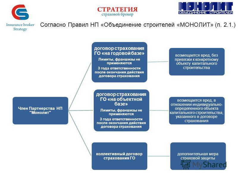 Согласно Правил НП «Объединение строителей «МОНОЛИТ» (п. 2.1.) Член Партнерства НП