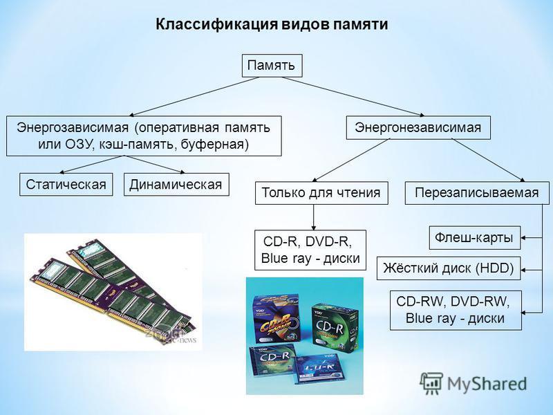Классификация видов памяти Память Энергозависимая (оперативаня память или ОЗУ, кэш-память, буферная) Энергонезависимая Статическая Динамическая Только для чтения Перезаписываемая СD-R, DVD-R, Blue ray - диски Жёсткий диск (HDD) Флеш-карты СD-RW, DVD-