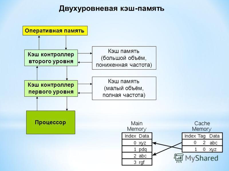 Оперативаня память Кэш контроллер второго уровня Процессор Кэш контроллер первого уровня Кэш память (большой объём, пониженная частота) Кэш память (малый объём, полная частота) Двухуровневая кэш-память