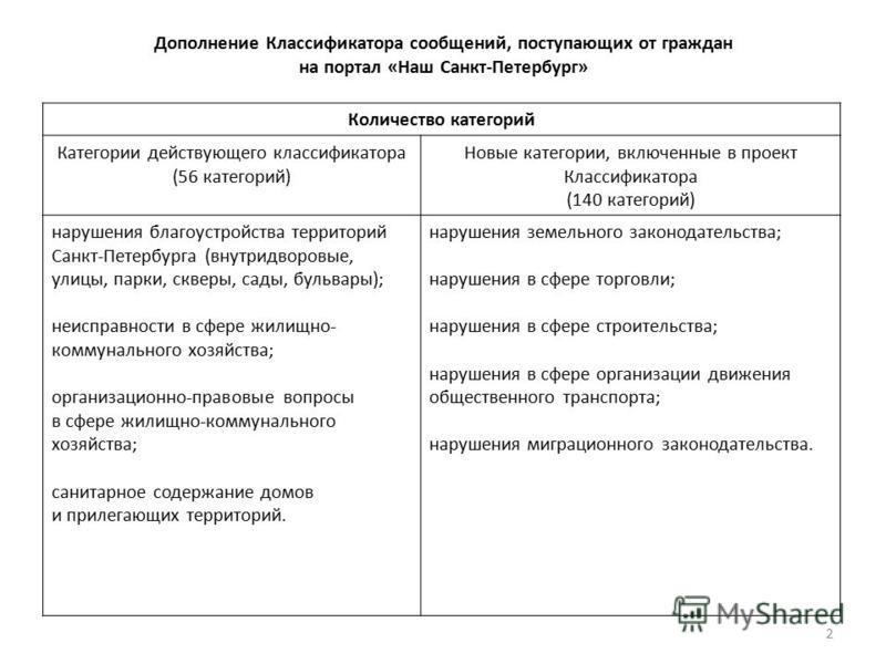 Дополнение Классификатора сообщений, поступающих от граждан на портал «Наш Санкт-Петербург» Количество категорий Категории действующего классификатора (56 категорий) Новые категории, включенные в проект Классификатора (140 категорий) нарушения благоу