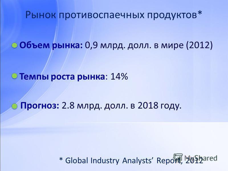 Рынок противоспаечных продуктов* Объем рынка: 0,9 млрд. долл. в мире (2012) Темпы роста рынка: 14% Прогноз: 2.8 млрд. долл. в 2018 году. * Global Industry Analysts Report, 2012