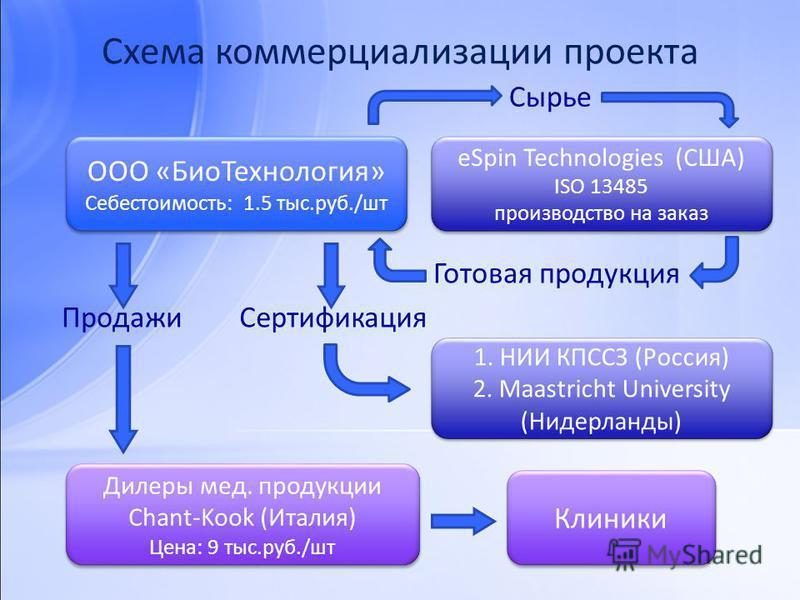 Схема коммерциализации проекта ООО «Био Технология» Себестоимость: 1.5 тыс.руб./шт ООО «Био Технология» Себестоимость: 1.5 тыс.руб./шт eSpin Technologies (США) ISO 13485 производство на заказ eSpin Technologies (США) ISO 13485 производство на заказ С
