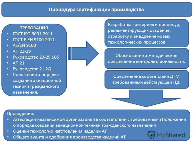 Требования:ТРЕБОВАНИЯ ГОСТ ISO 9001-2011 ГОСТ Р ЕН 9100-2011 AS/EN 9100 АП 23-29 Руководство 23-29.605 АП 21 Руководство 21.2Д Положение о порядке создания авиационной техники гражданского назначения. Разработка критериев и процедур, регламентирующих