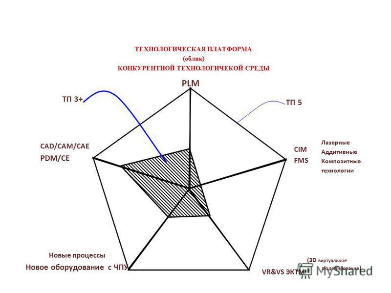 PLM ТП 3+ ТП 5 CAD/CAM/CAE PDM/CE CIM FMS VR&VS ЭКТМ Новые процессы Новое оборудование с ЧПУ ТЕХНОЛОГИЧЕСКАЯ ПЛАТФОРМА (облик) КОНКУРЕНТНОЙ ТЕХНОЛОГИЧЕКОЙ СРЕДЫ Лазерные Аддитивные Композитные технологии (3D виртуальное моделирование )