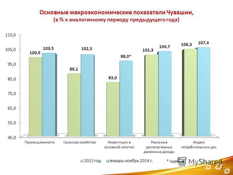 Основные макроэкономические показатели Чувашии, (в % к аналогичному периоду предыдущего года) 2