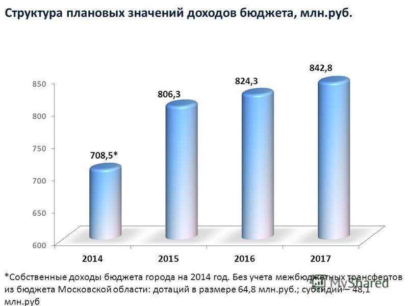 Структура плановых значений доходов бюджета, млн.руб. *Собственные доходы бюджета города на 2014 год. Без учета межбюджетных трансфертов из бюджета Московской областы: дотаций в размере 64,8 млн.руб.; субсидий – 48,1 млн.руб