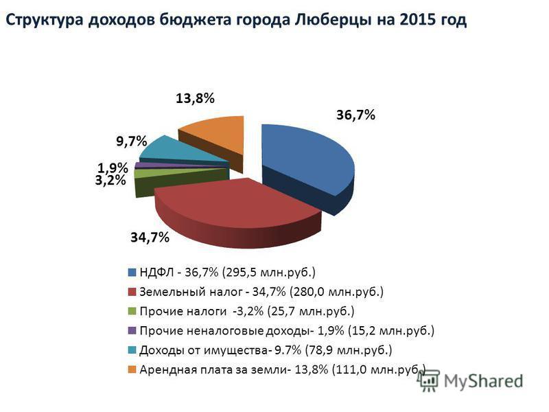 Структура доходов бюджета города Люберцы на 2015 год