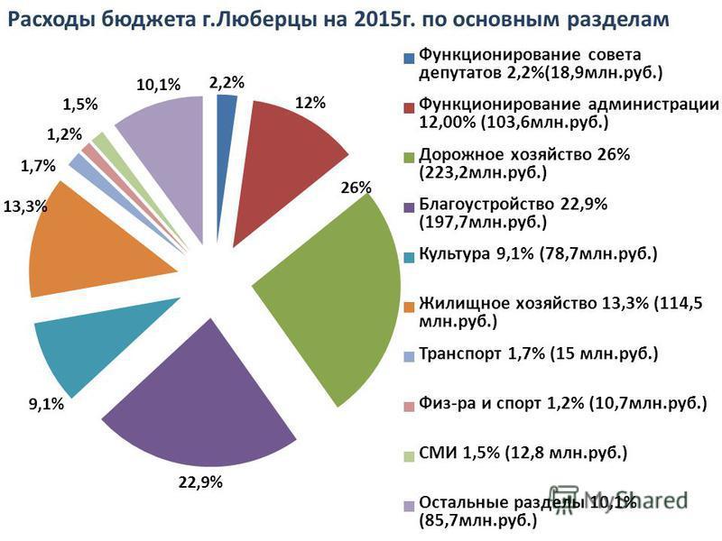 Расходы бюджета г.Люберцы на 2015 г. по основным разделам