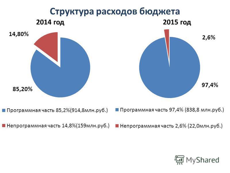 Структура расходов бюджета 2014 год 2015 год