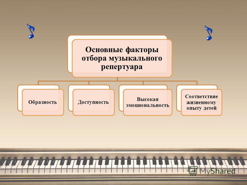 Основные факторы отбора музыкального репертуара Образность Доступность Высокая эмоциональность Соответствие жизненному опыту детей