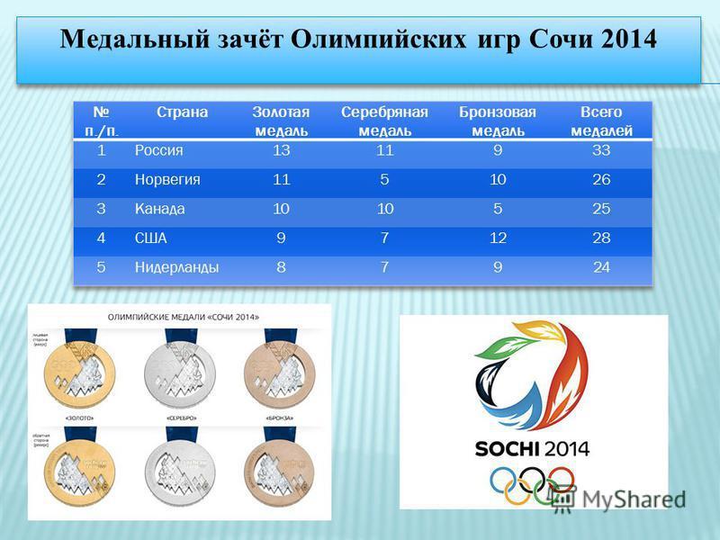 Медальный зачёт Олимпийских игр Сочи 2014