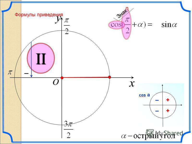 x y O IV Определите знак: