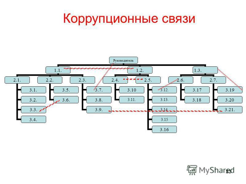 33 Коррупционные связи