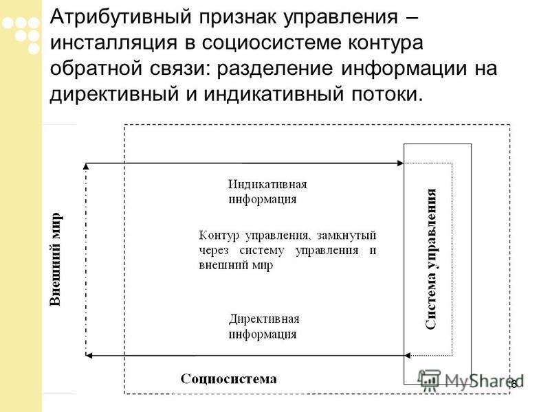 6 Атрибутивный признак управления – инсталляция в социосистеме контура обратной связи: разделение информации на директивный и индикативный потоки.