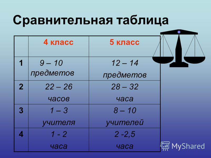 Сравнительная таблица 4 класс 5 класс 1 9 – 10 предметов 12 – 14 предметов 222 – 26 часов 28 – 32 часа 31 – 3 учителя 8 – 10 учителей 41 - 2 часа 2 -2,5 часа