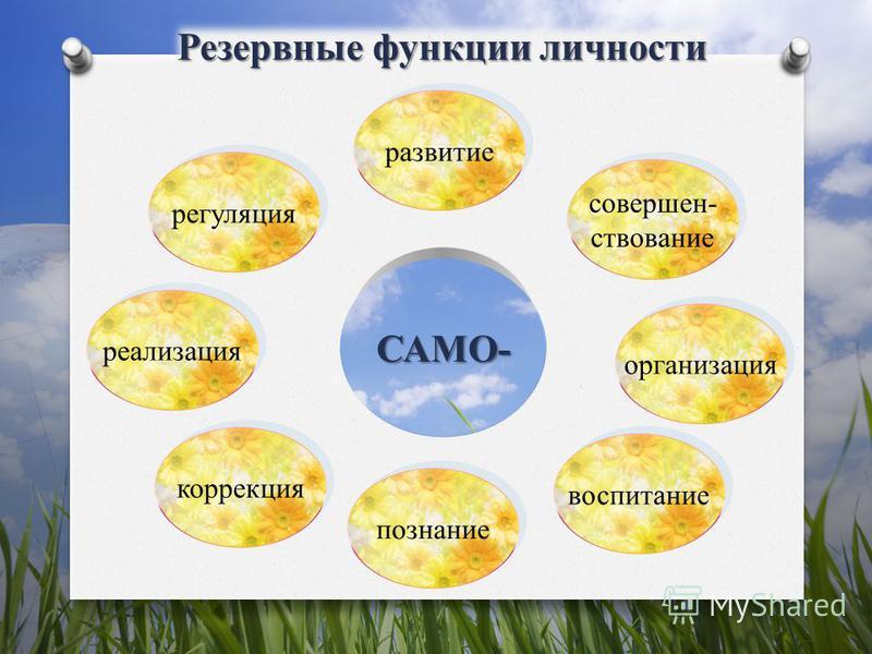 Резервные функции личности САМО- коррекция познание воспитание регуляция совершенствование совершенствование организация развитие реализация