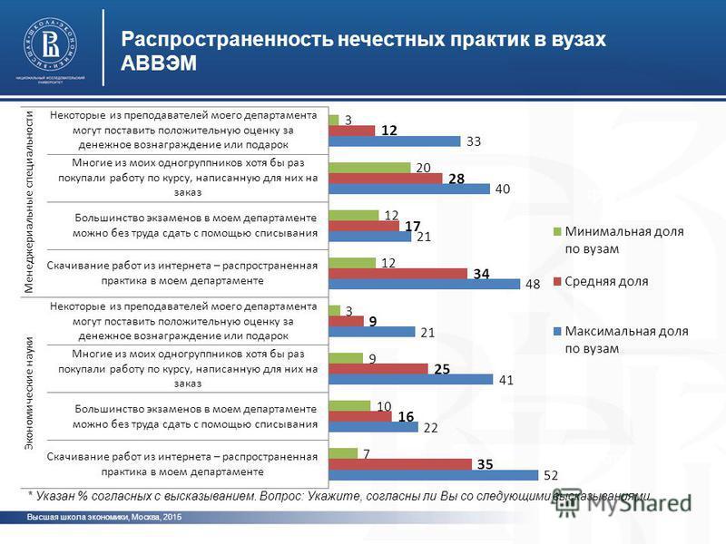 Высшая школа экономики, Москва, 2015 Распространенность нечестных практик в вузах АВВЭМ фото * Указан % согласных с высказыванием. Вопрос: Укажите, согласны ли Вы со следующими высказываниями