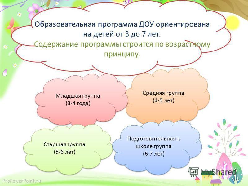 ProPowerPoint.ru Средняя группа (4-5 лет) Средняя группа (4-5 лет) Образовательная программа ДОУ ориентирована на детей от 3 до 7 лет. Содержание программы строится по возрастному принципу. Младшая группа (3-4 года) Младшая группа (3-4 года) Старшая