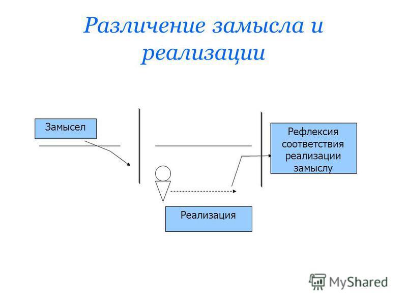 Различение замысла и реализации Реализация Замысел Рефлексия соответствия реализации замыслу