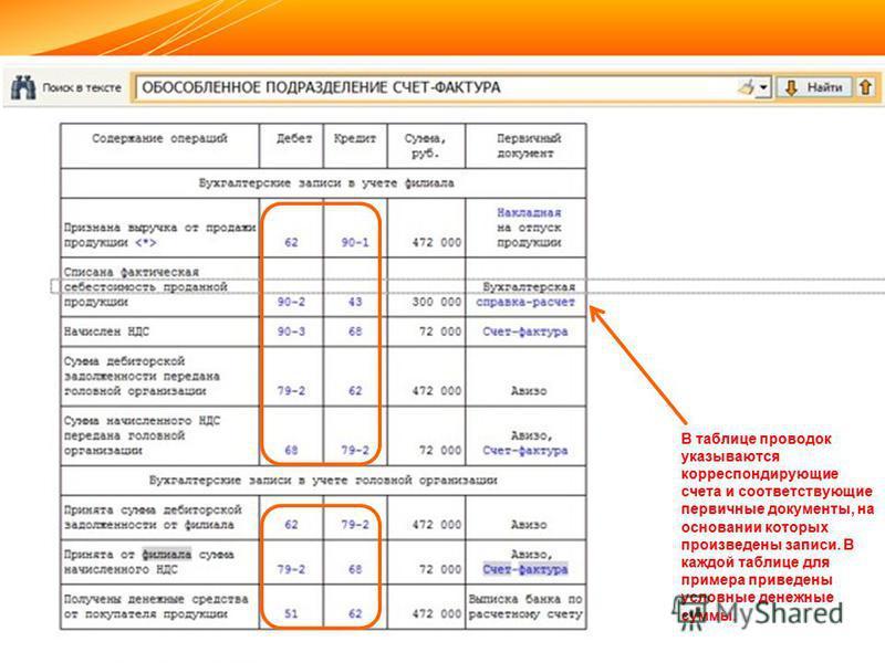 10 В таблице проводок указываются корреспондирующие счета и соответствующие первичные документы, на основании которых произведены записи. В каждой таблице для примера приведены условные денежные суммы.