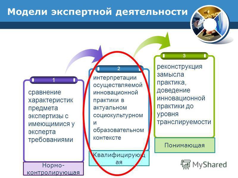Модели экспертной деятельности 2 3 1 сравнение характеристик предмета экспертизы с имеющимися у эксперта требованиями интерпретации осуществляемой инновационной практики в актуальном социокультурном и образовательном контексте реконструкция замысла п