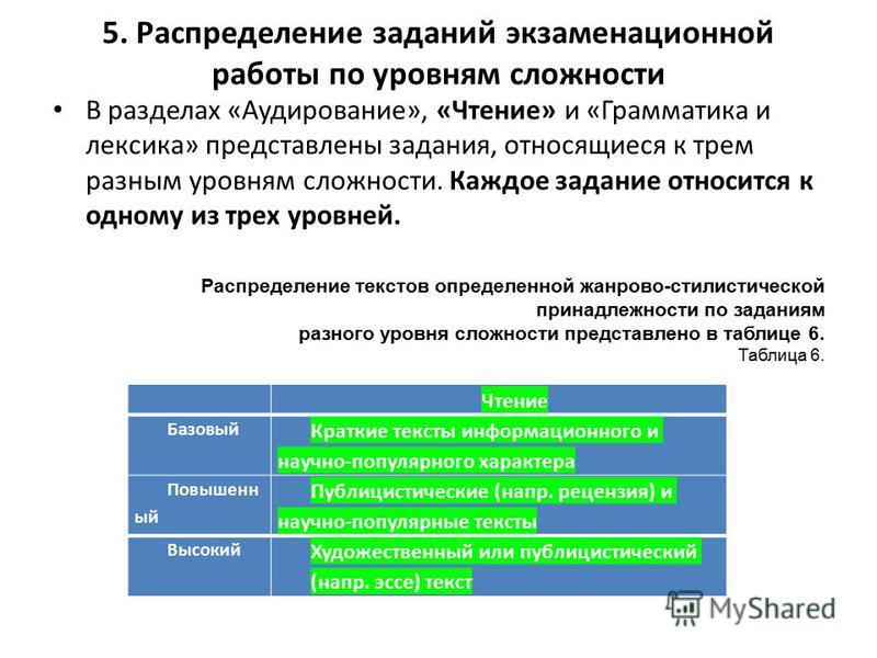 5. Распределение заданий экзаменационной работы по уровням сложности В разделах «Аудирование», «Чтение» и «Грамматика и лексика» представлены задания, относящиеся к трем разным уровням сложности. Каждое задание относится к одному из трех уровней. Рас