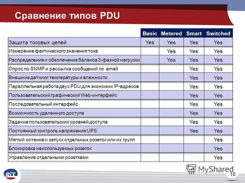 10 Сравнение типов PDU