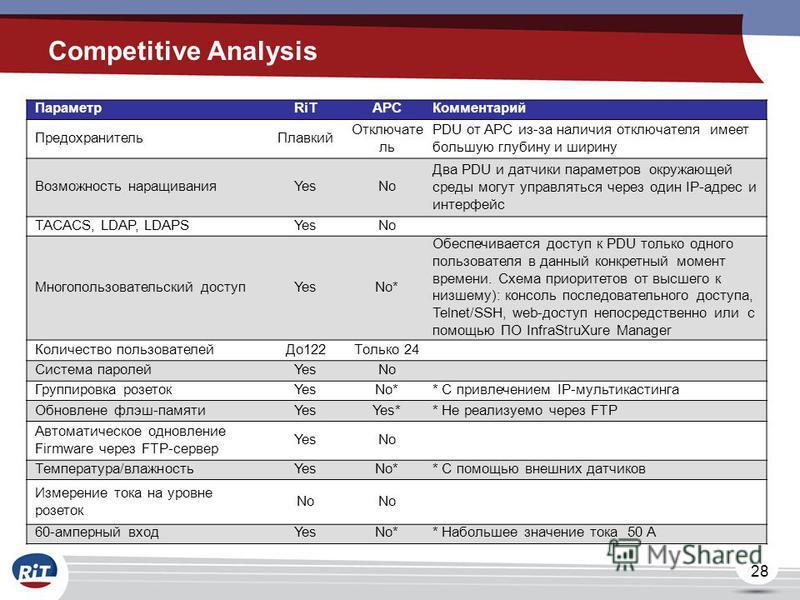 28 Competitive Analysis ПараметрRiTAPCКомментарий Предохранитель Плавкий Отключате ль PDU от APC из-за наличия отключателя имеет большую глубину и ширину Возможность наращиванияYesNo Два PDU и датчики параметров окружающей среды могут управляться чер