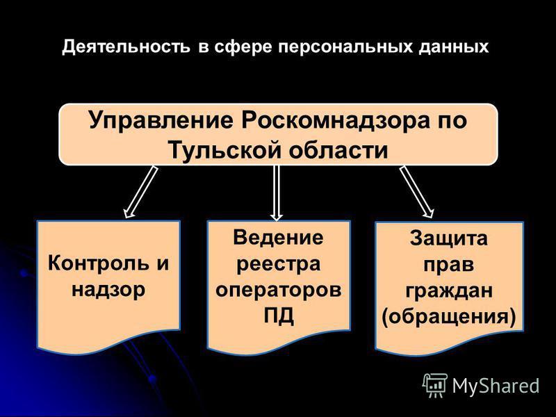 Контроль и надзор Ведение реестра операторов ПД Защита прав граждан (обращения) Деятельность в сфере персональных данных